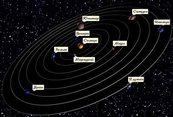 Две планеты Солнечной системы